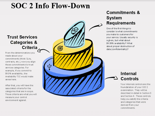SOC 2 Information Flow-Down [infographic]