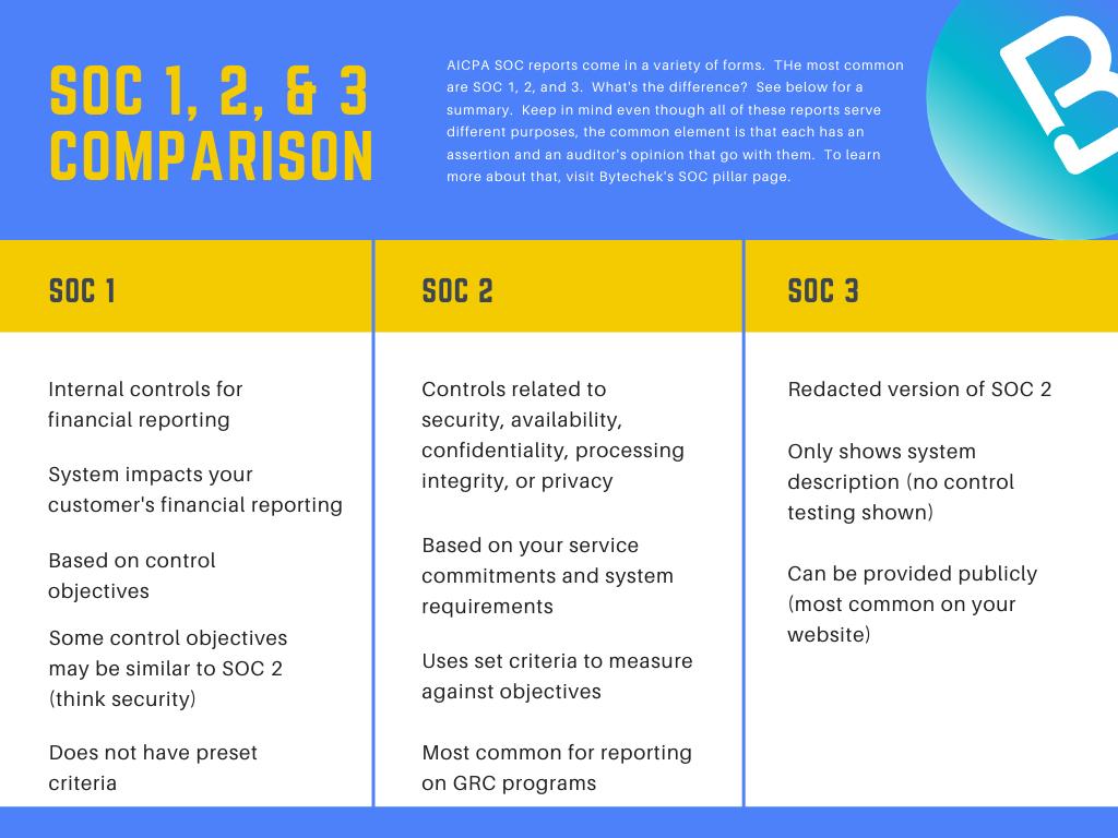 SOC 1, 2, _ 3 Comparison